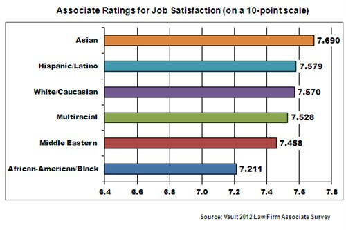 Associate satisfaction