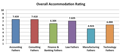 4_overall Accomodation Rating