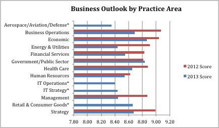 consulting industry outlook by practice area