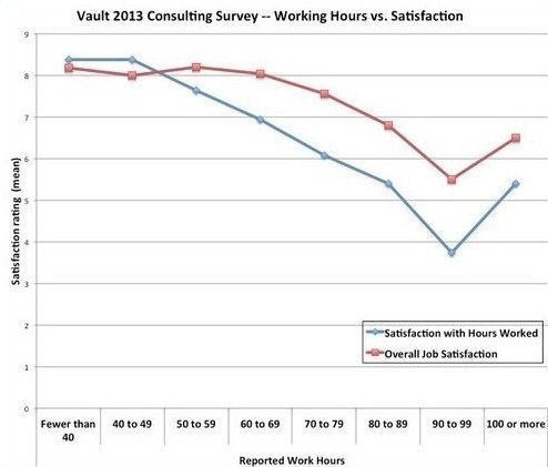Work hours vs satisfaction