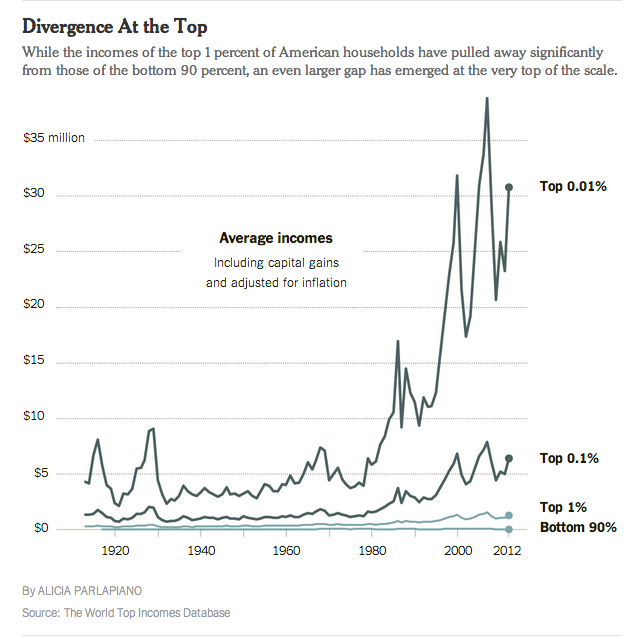 NYT chart on income distribution