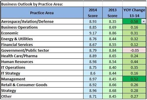 2014 Consulting Outlook by Practice Area