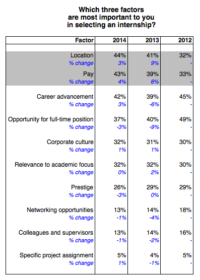factors for interns