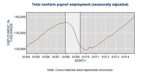 BLS Job Growth Chart Large