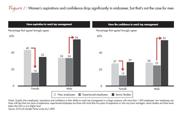 Bain Women Motivation Gap
