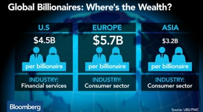 Global Billionaires
