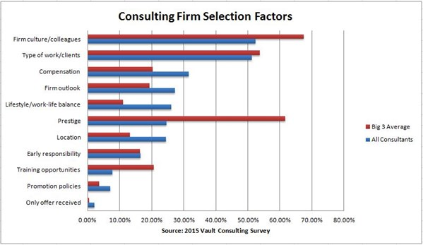 Consulting Selection Factors 2015