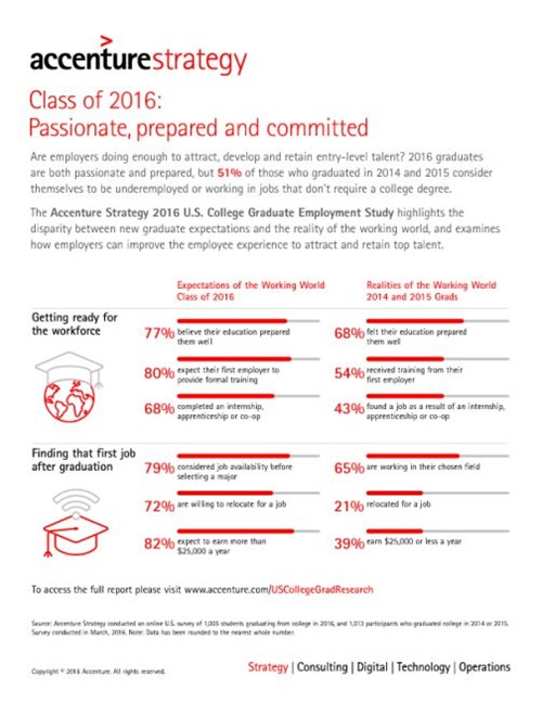 Accenture 2016 Career Reality Infographic