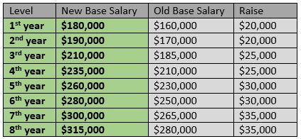 BigLaw Pay Scale