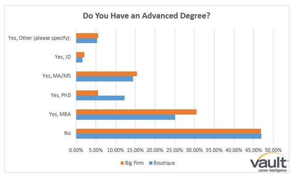 Postgrad Education - Boutique vs Big Firm