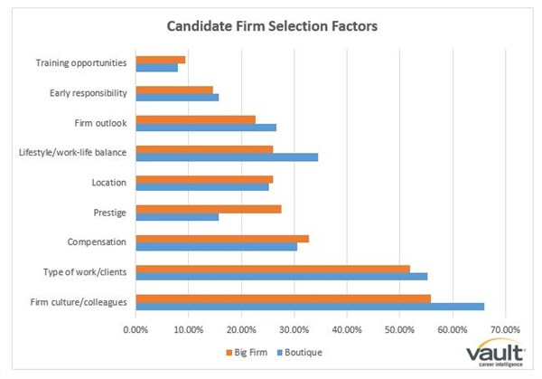 Boutique vs Big Firm Selection Factors