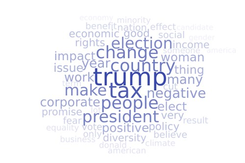 Clinton word cloud