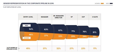 McKinsey Women in Corporate Pipeline Infographic