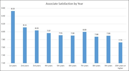 Satisfaction by Year