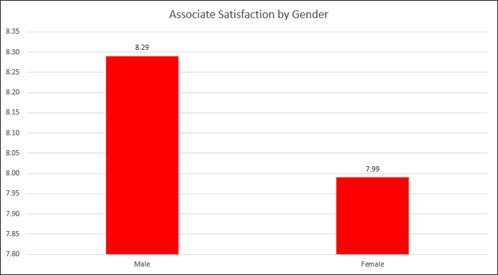 Satisfaction by Gender