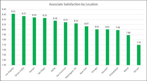 Satisfaction by City