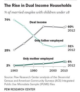 Pew Dual Income Households