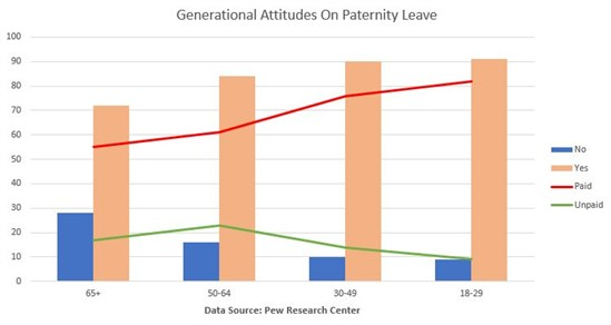 Pew Paternity Leave Generational Breakdown