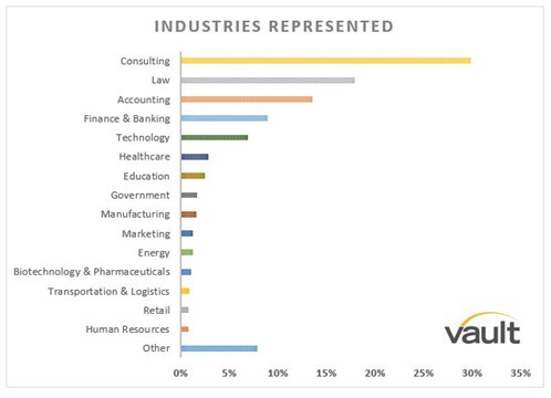9. Industries